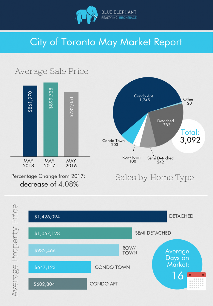 Real-estate-toronto-market-report-may-2018