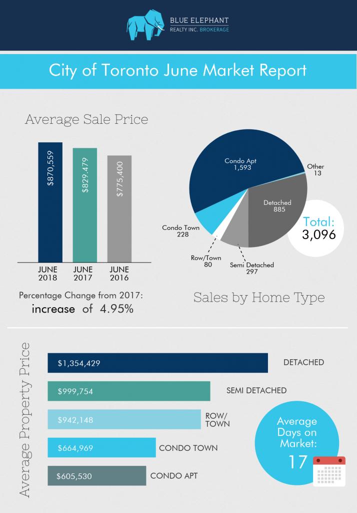 June-2018-Market-Report-real-estate-Toronto