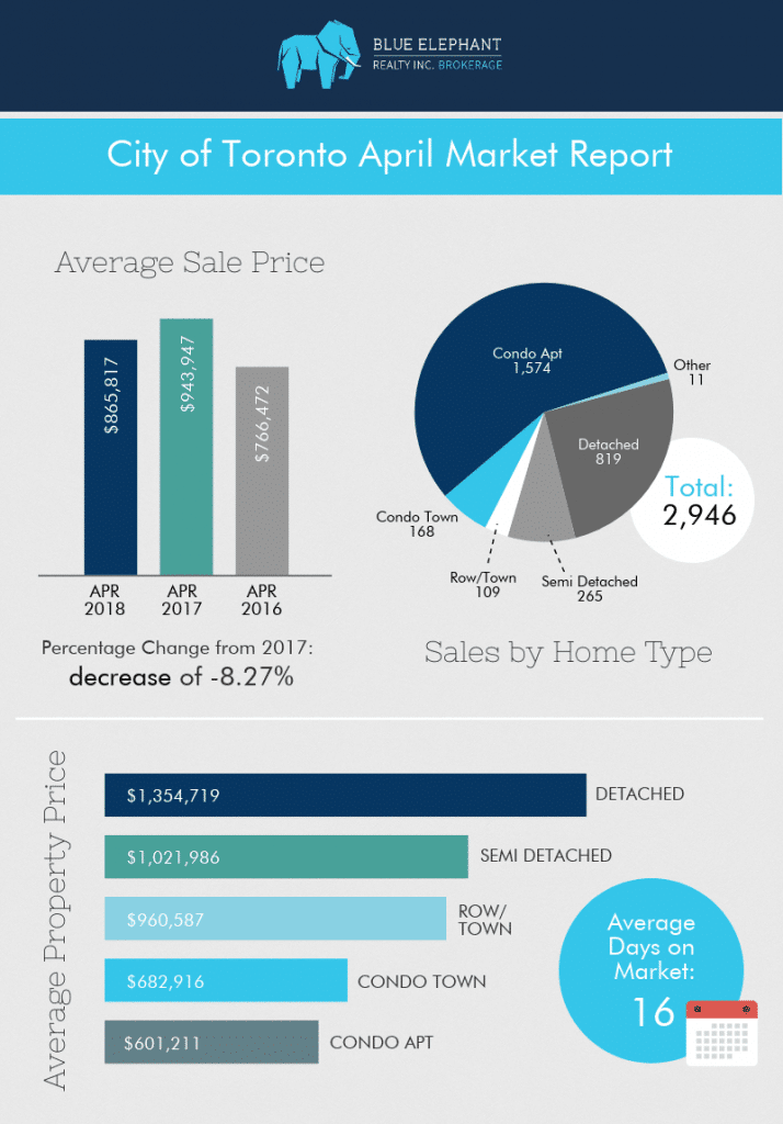 Toronto-Real-Estate-Market-Report-April-2018