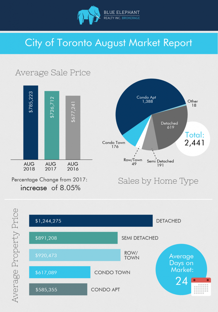 Real-Estate-August-2018-Market-Report