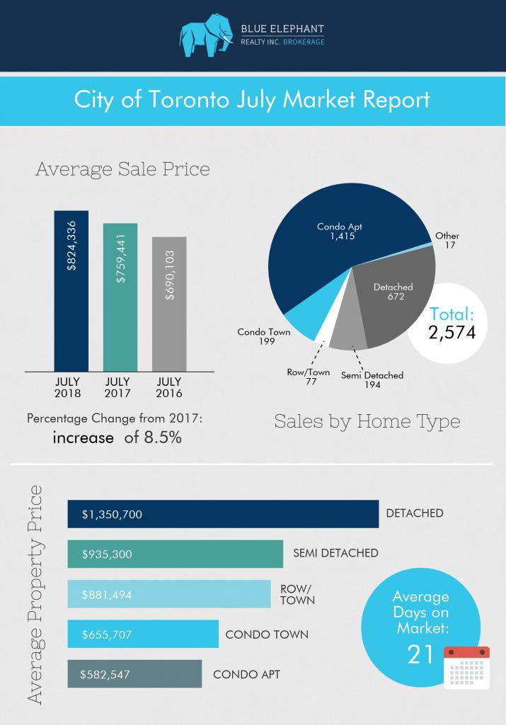 Real-Estate-July-2018-Market-Report