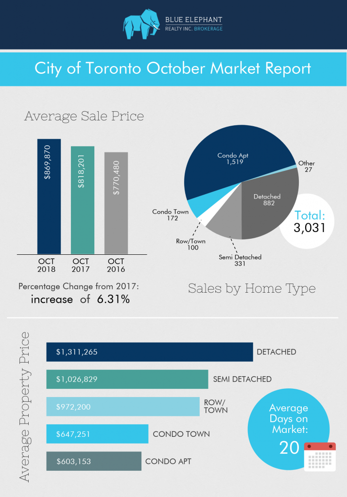 RealEstateGalina-October-2018-Real-Estate-Market-Report